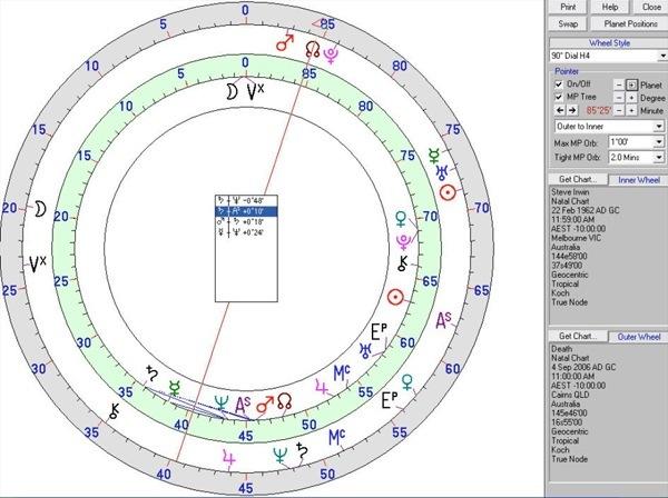 Steve Irwin Horoscope